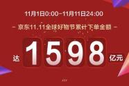 从进博会到11.11 京东助推高质量消费引领购物狂潮