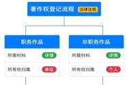 2018年云南版权登记320多件作品